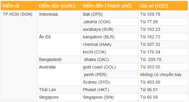 Vé máy bay tết 2015 của Tiger Airways 2
